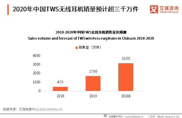 2020年中国TWS无线耳机销量预计超三千万件