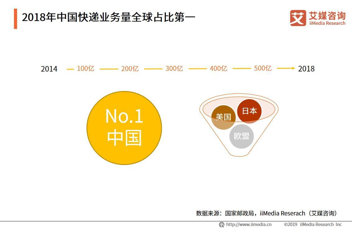 双11高峰期快递将达28亿件;2019中国快递行业风险预警及发展趋势分析