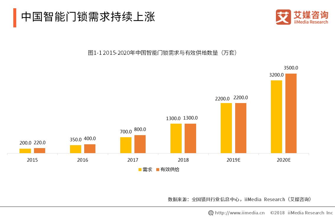 中国智能门锁需求持续上涨