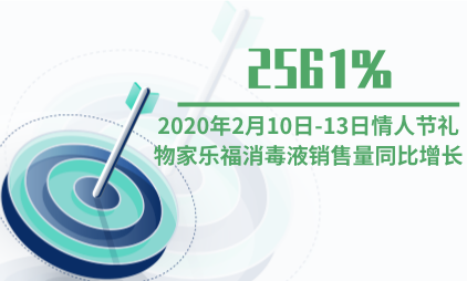 礼物经济行业数据分析:2020年2月10日-13日情人节礼物家乐福消毒液销售量同比增长2561%