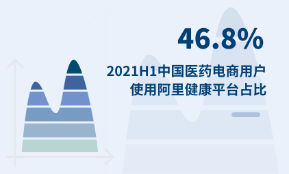 医药电商行业数据分析:2021H1中国46.8%医药电商用户使用阿里健康平台