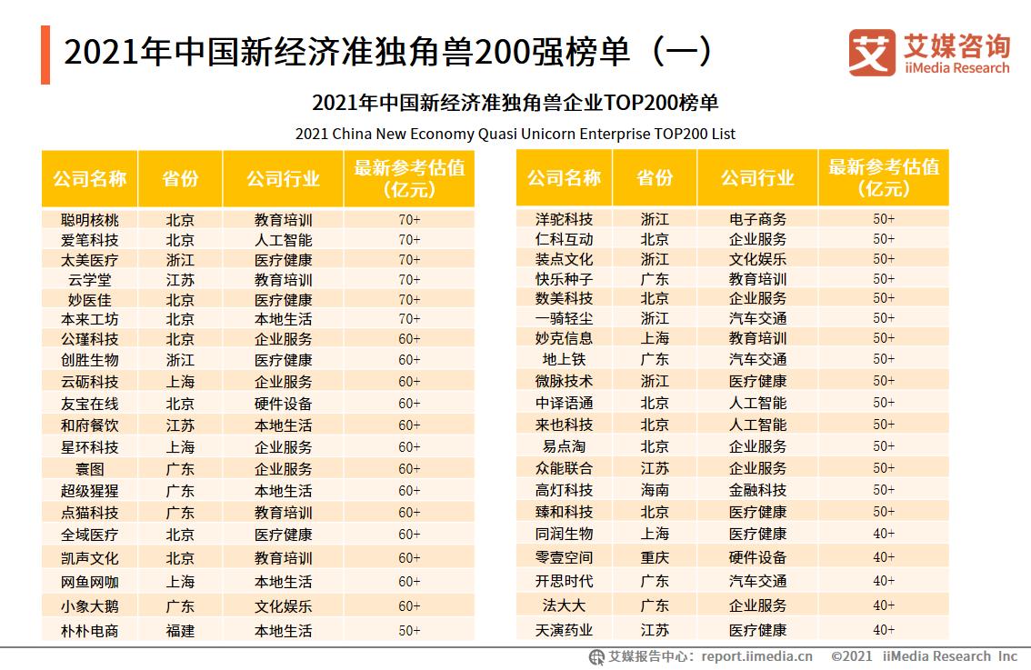 2021年中国新经济准独角兽200强榜单(一)