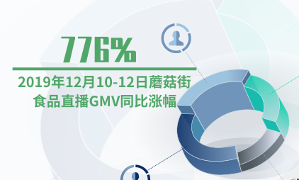 直播行业数据分析:2019年12月10-12日蘑菇街食品直播GMV同比涨幅776%