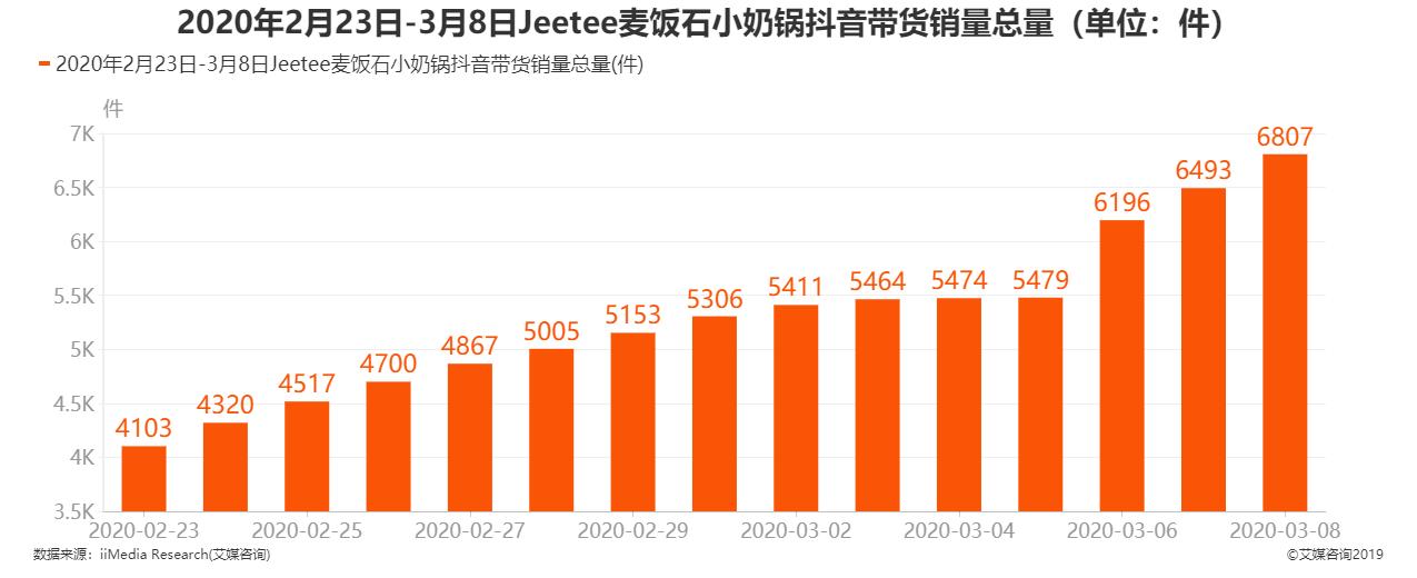 2020年2月23日-3月8日期间jeetee麦饭石小奶锅抖音带货销量总量