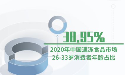速冻食品行业数据分析:2020年中国速冻食品市场26-33岁消费者年龄占比38.95%