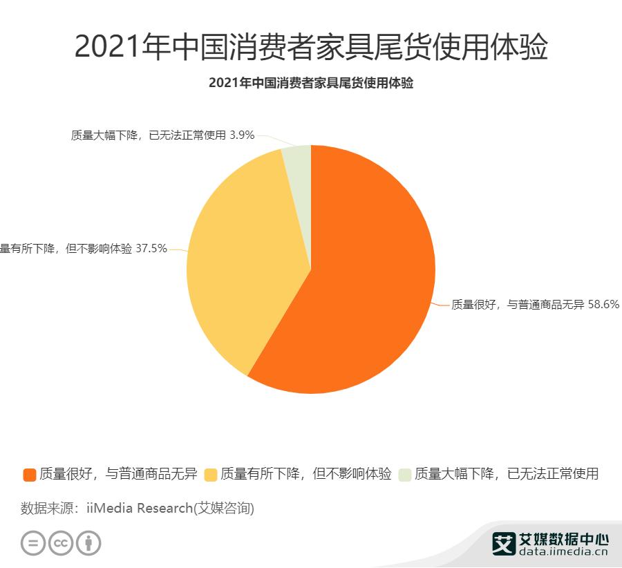 2021年中国消费者家具尾货使用体验