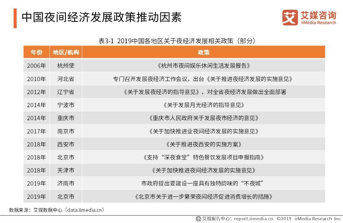 中国夜间经济发展政策推动因素