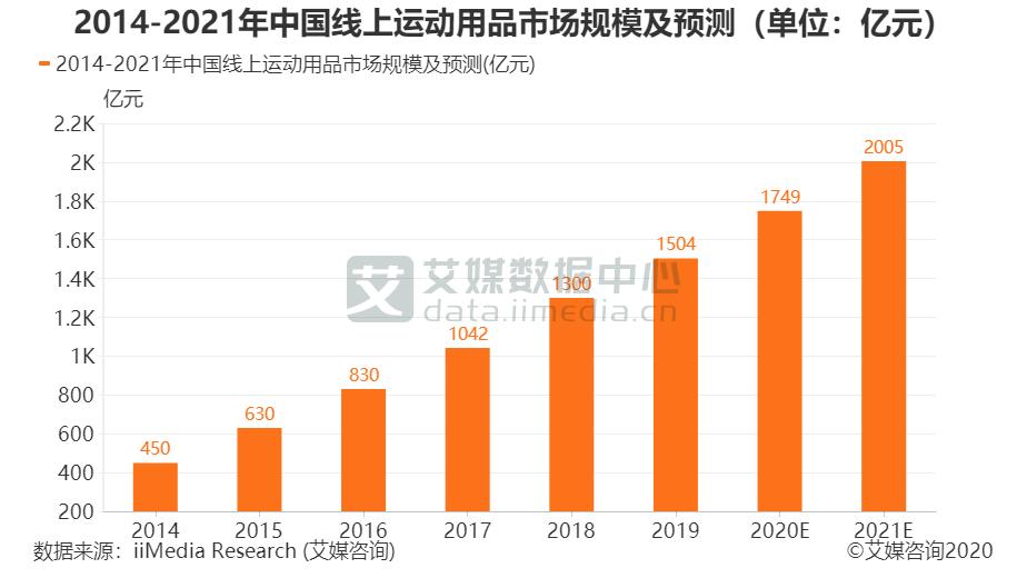 2014-2021年中国线上运动用品市场规模及预测(单位:亿元)