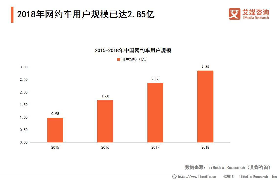 2018年网约车用户规模达2.85亿