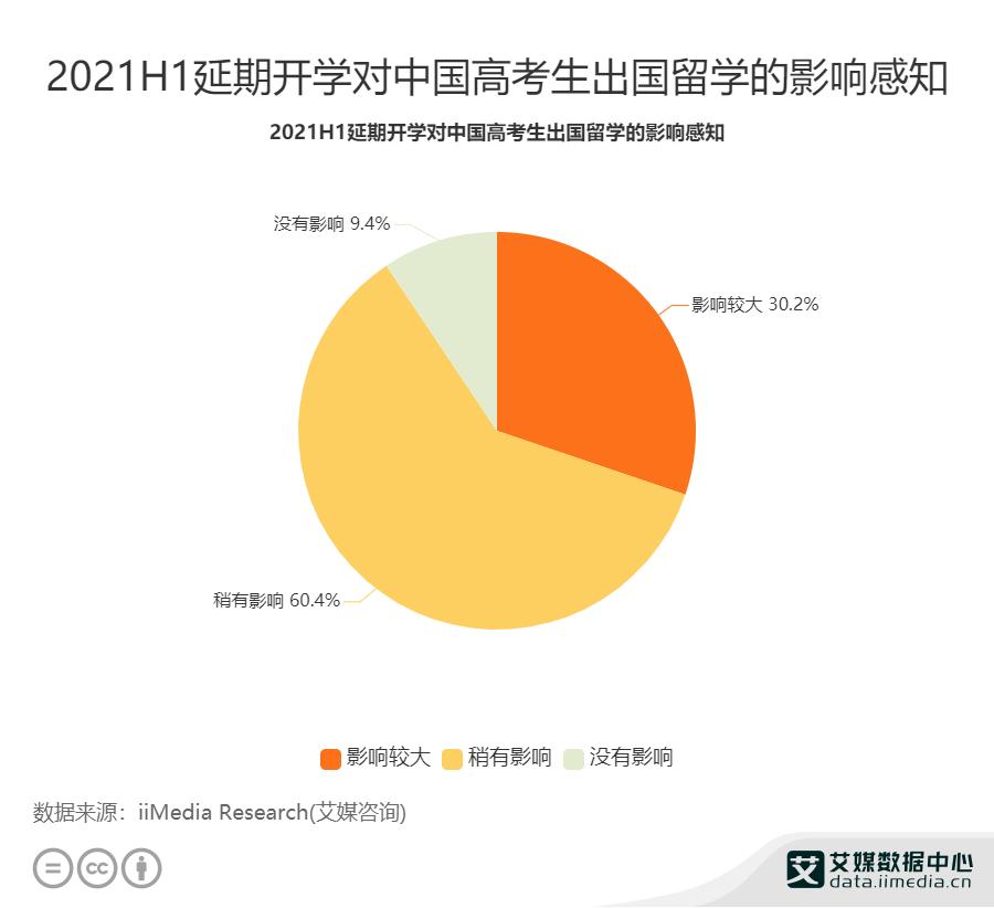 2021H1延期开学对中国高考生出国留学的影响感知