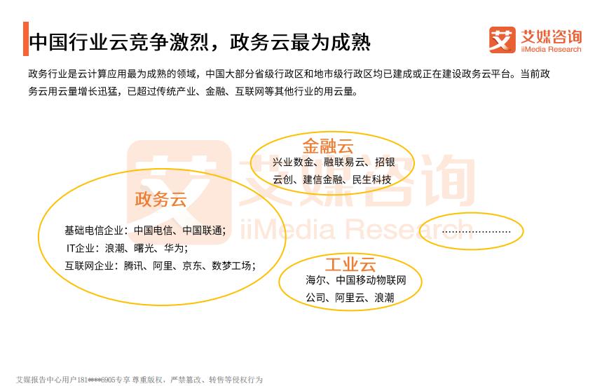 中国行业云竞争激烈,政务云最为成熟