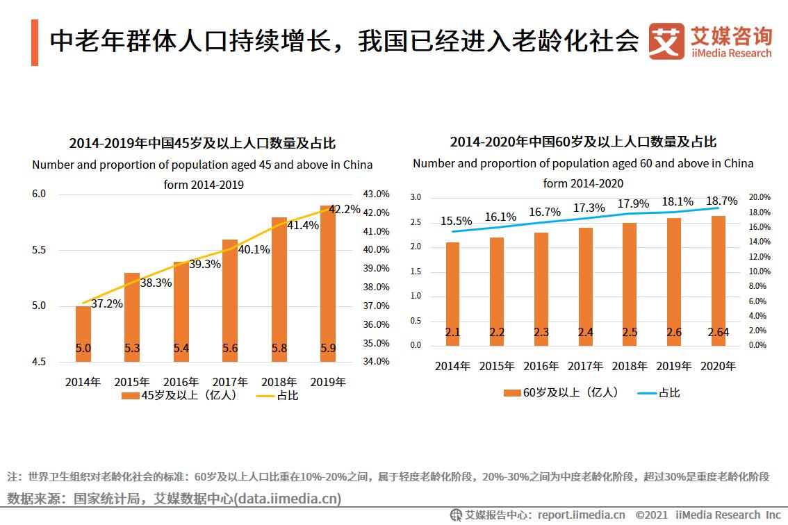 中老年群体人口持续增长,我国已经进入老龄化社会