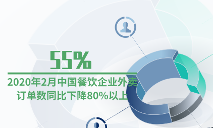 外卖行业数据分析:2020年2月55%中国餐饮企业外卖订单数同比下降80%以上