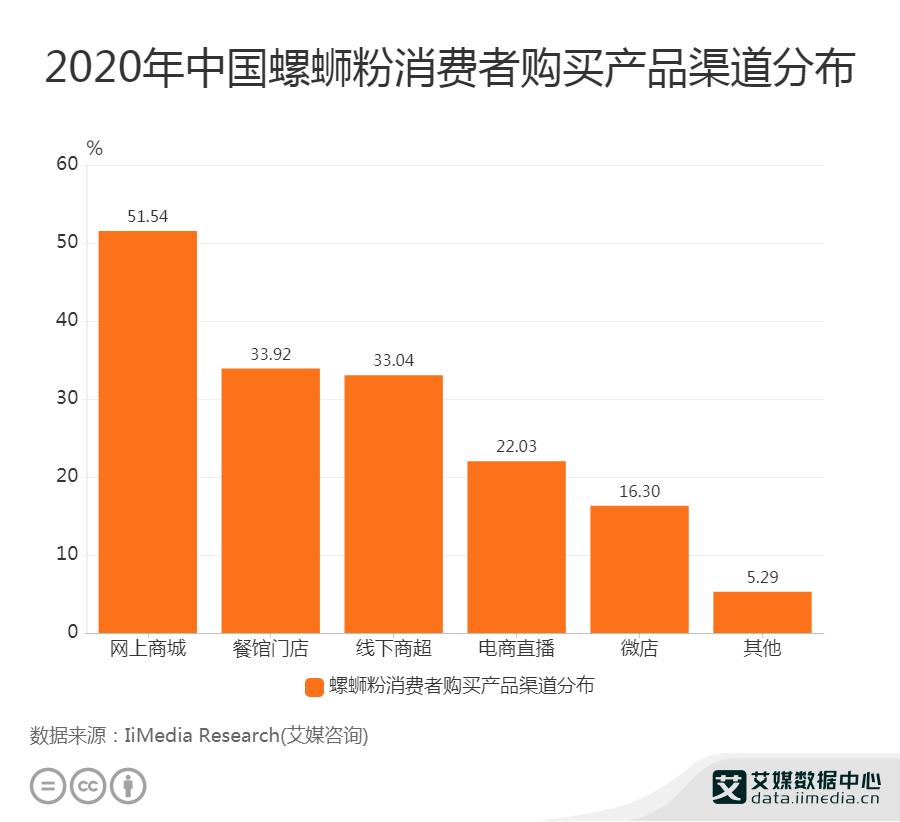 2020年中国螺蛳粉消费者购买产品渠道分布