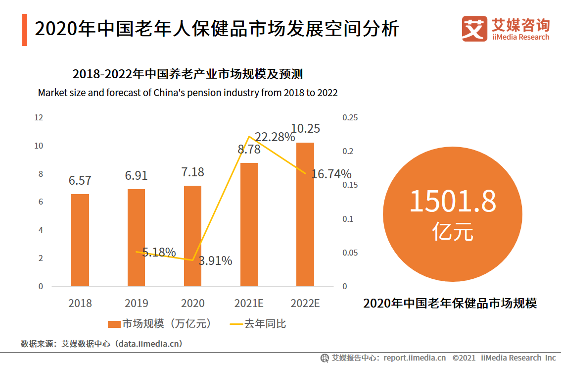 2020年中国老年人保健品市场发展空间分析