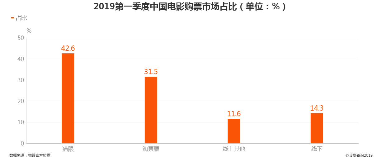 2019年第一季度中国电影购票市场占比