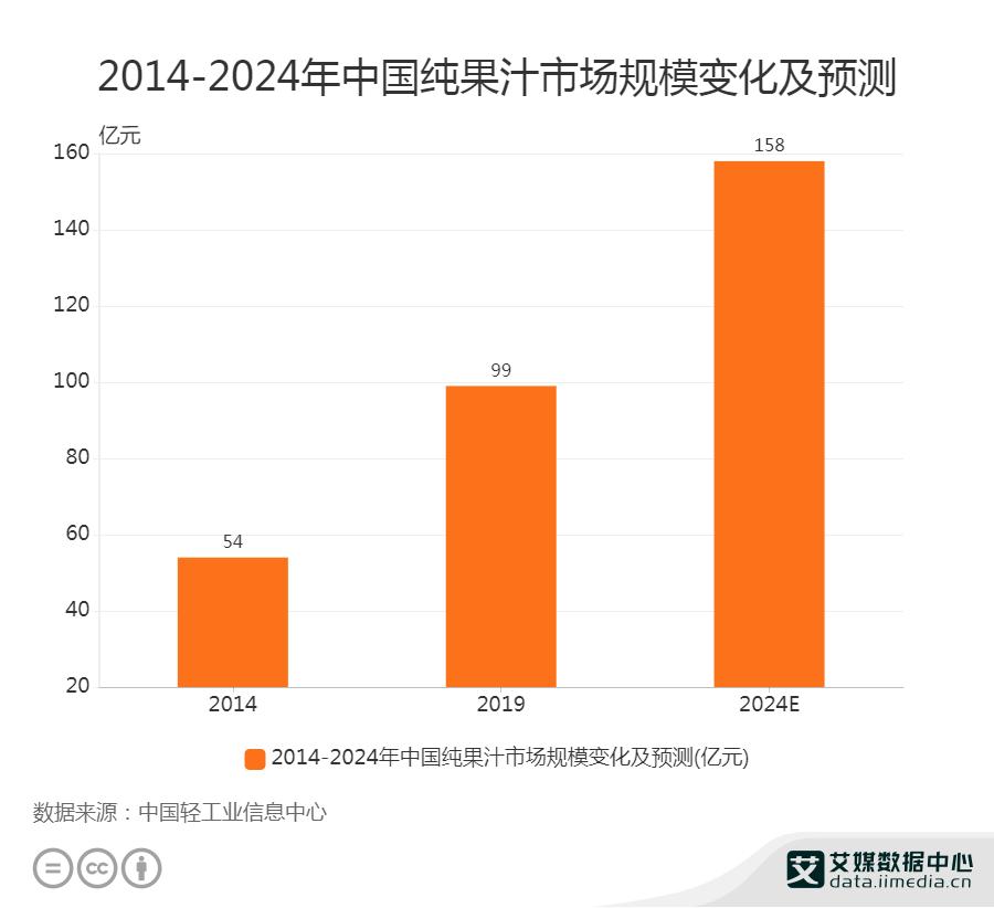 中国纯果汁市场规模变化及预测