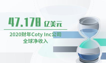 化妆品行业数据分析:2020财年Coty Inc公司全球净收入为47.178亿美元