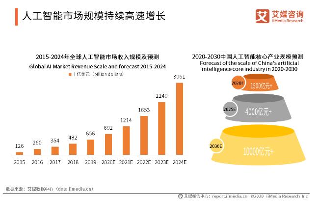 人工智能市场规模持续高速增长