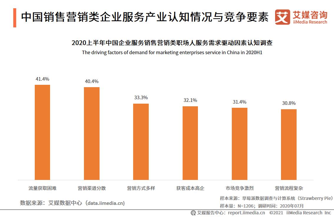 中国销售营销类企业服务产业认知情况与竞争要素