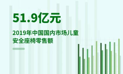 婴幼儿行业数据分析:2019年中国国内市场儿童安全座椅零售额为51.9亿元