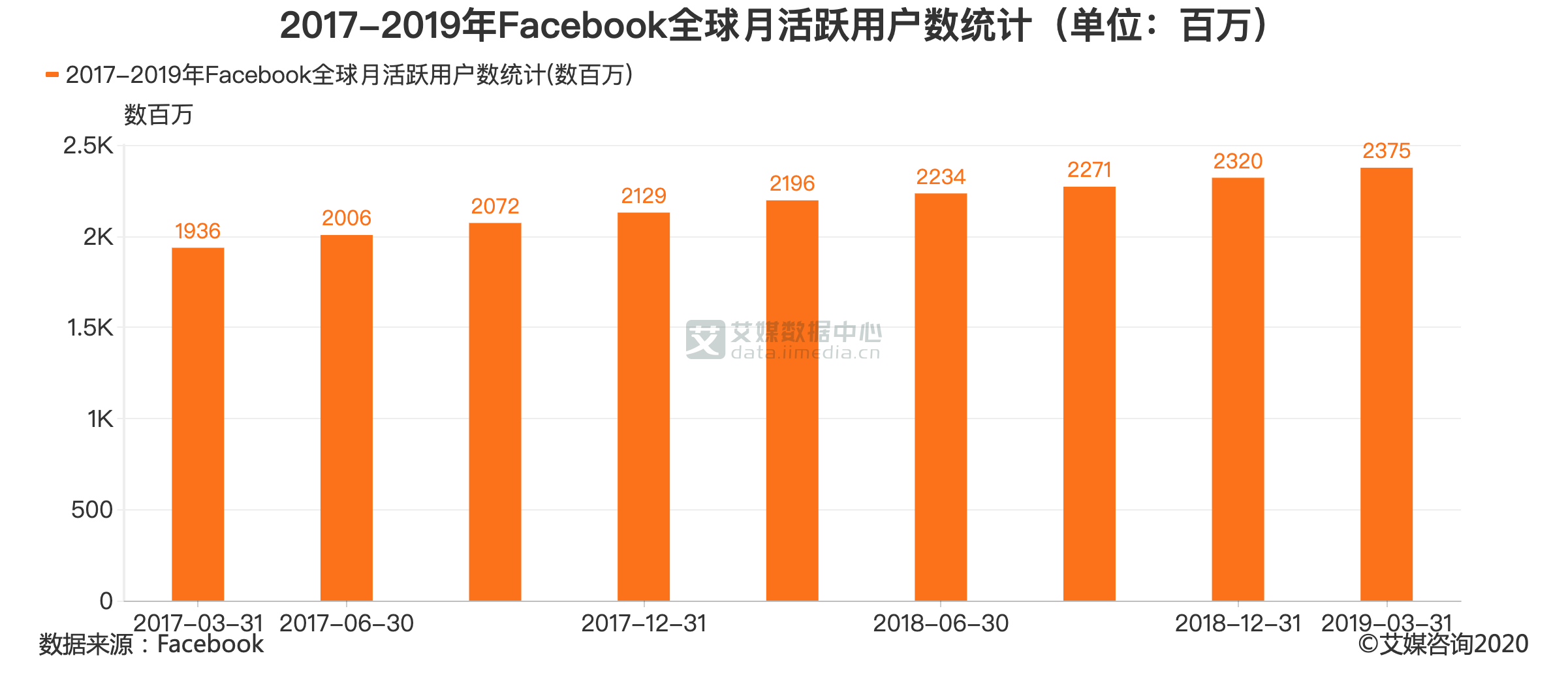 2017-2019年Facebook全球月活跃用户数统计(单位:百万)