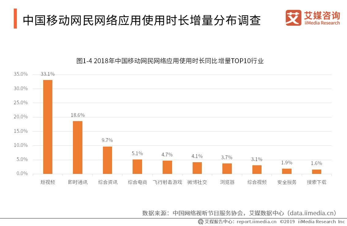 中国移动网民网络应用时长增量分布调查