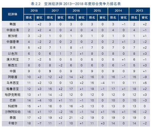 亚洲综合竞争力排名出炉:韩国夺冠,中国连续六年排名第九