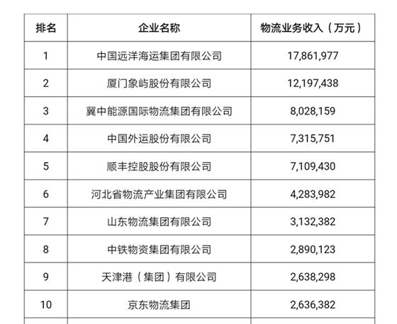 行业情报|2018年度中国物流企业50强排名出炉,谁是中国物流的骄傲?