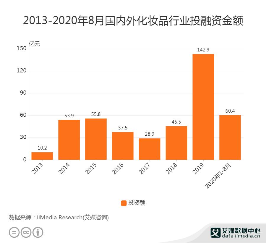 2020年1-8月中国化妆品行业融资金额