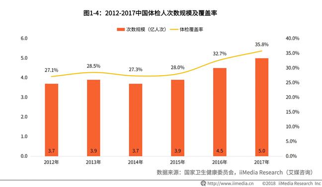中国体检行业报告:2018年市场规模或超1500亿,民营体检机构占比较低