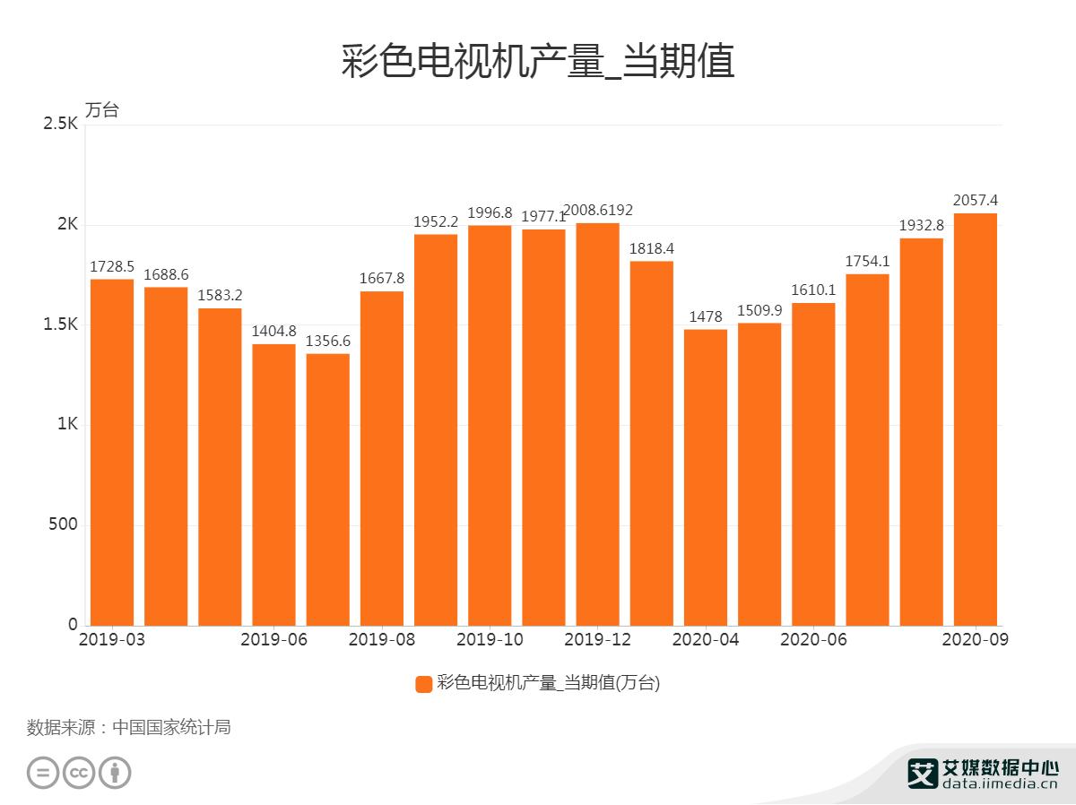 2020年9月中国彩色电视机产量为2057.4万台