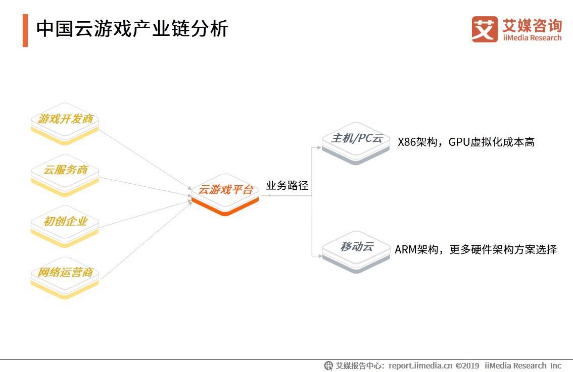 中国云游戏产业链分析