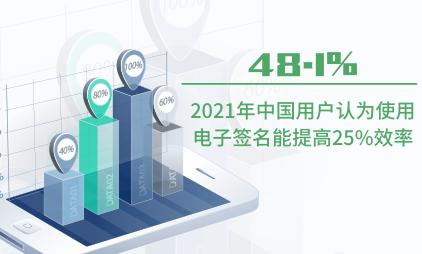 电子签名行业数据分析:2021年中国48.1%用户认为使用电子签名能提高25%效率