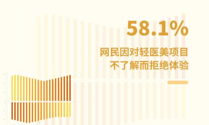 轻医美行业数据分析:2021年中国58.1%网民因对轻医美项目不了解而拒绝体验