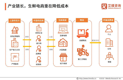 每日优鲜正向DST、软银寻求新一轮融资,中国生鲜电商行业发展趋势分析