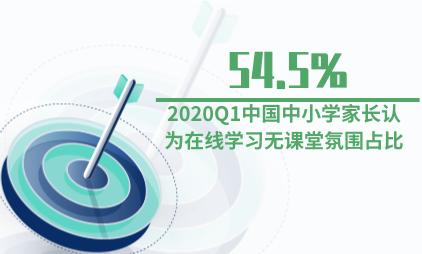 教育行业数据分析:2020Q1中国中小学家长认为在线学习无课堂氛围占比达54.5%