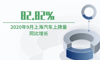 汽车上牌数据分析:2020年9月上海汽车上牌量同比增长82.82%