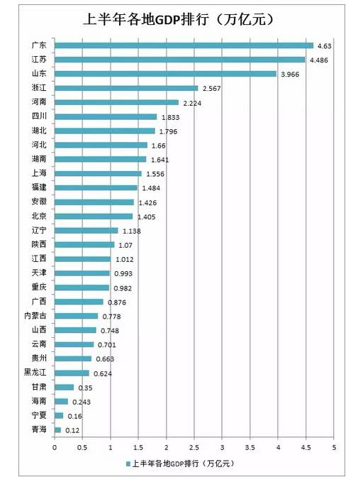 重磅!28省上半年GDP排行榜出炉:广东经济总量第一,贵州增速领跑