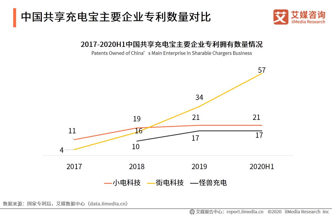 中国共享充电宝主要企业专利数量对比