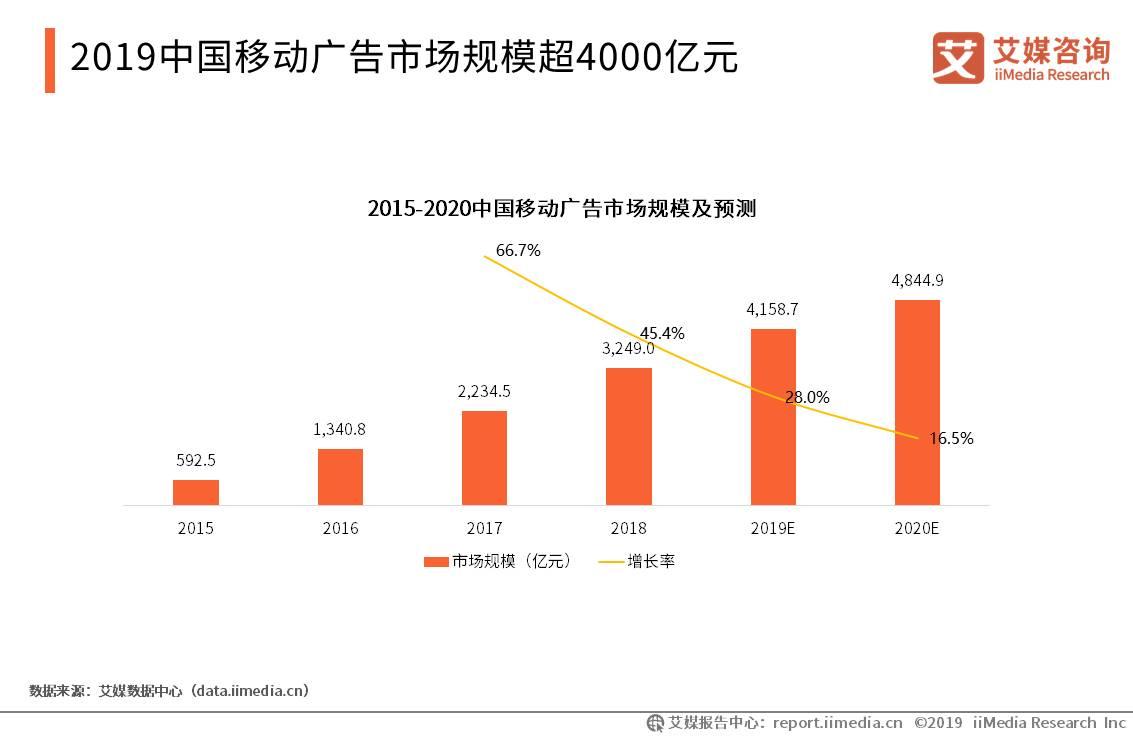 中国移动广告市场规模-艾媒咨询