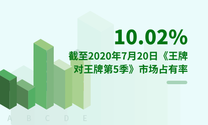 综艺行业数据分析:截至2020年7月20日《王牌对王牌第5季》市场占有率为10.02%