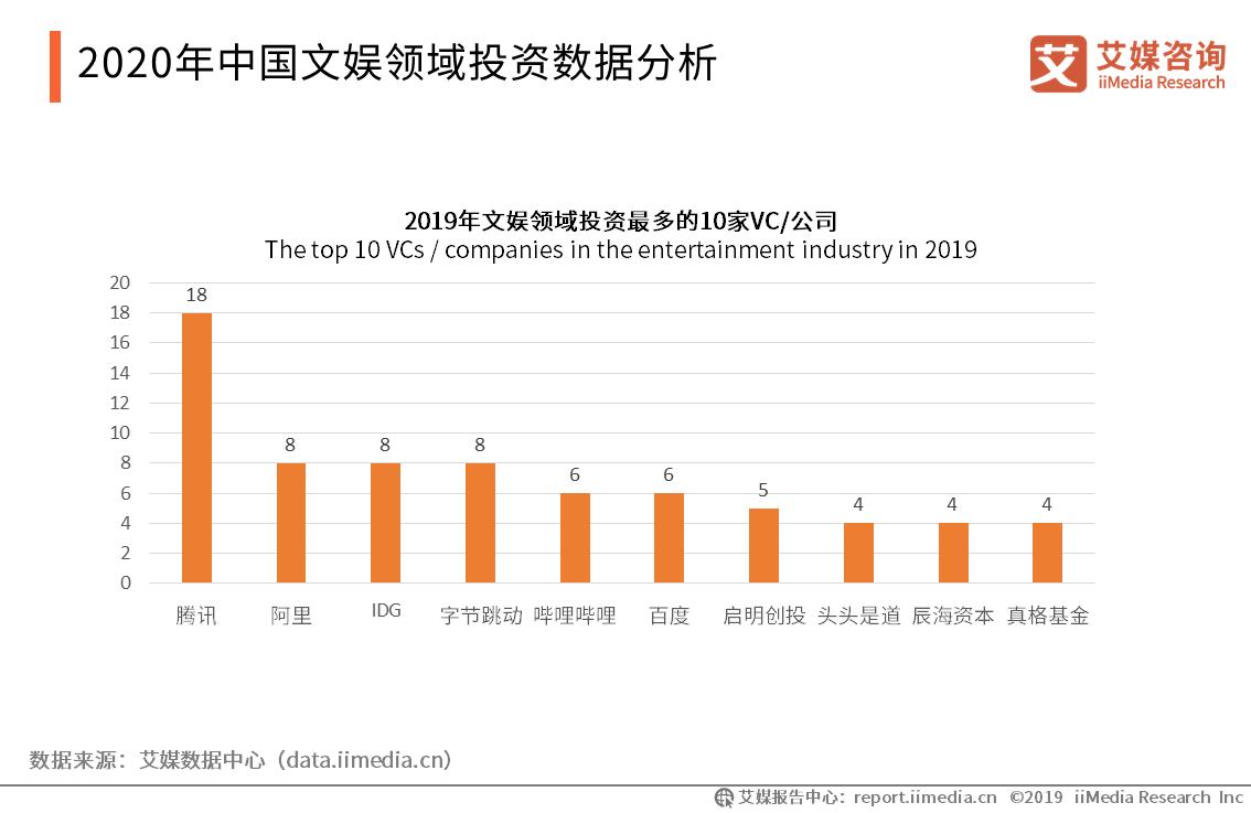 2020年中国文娱领域投资数据分析
