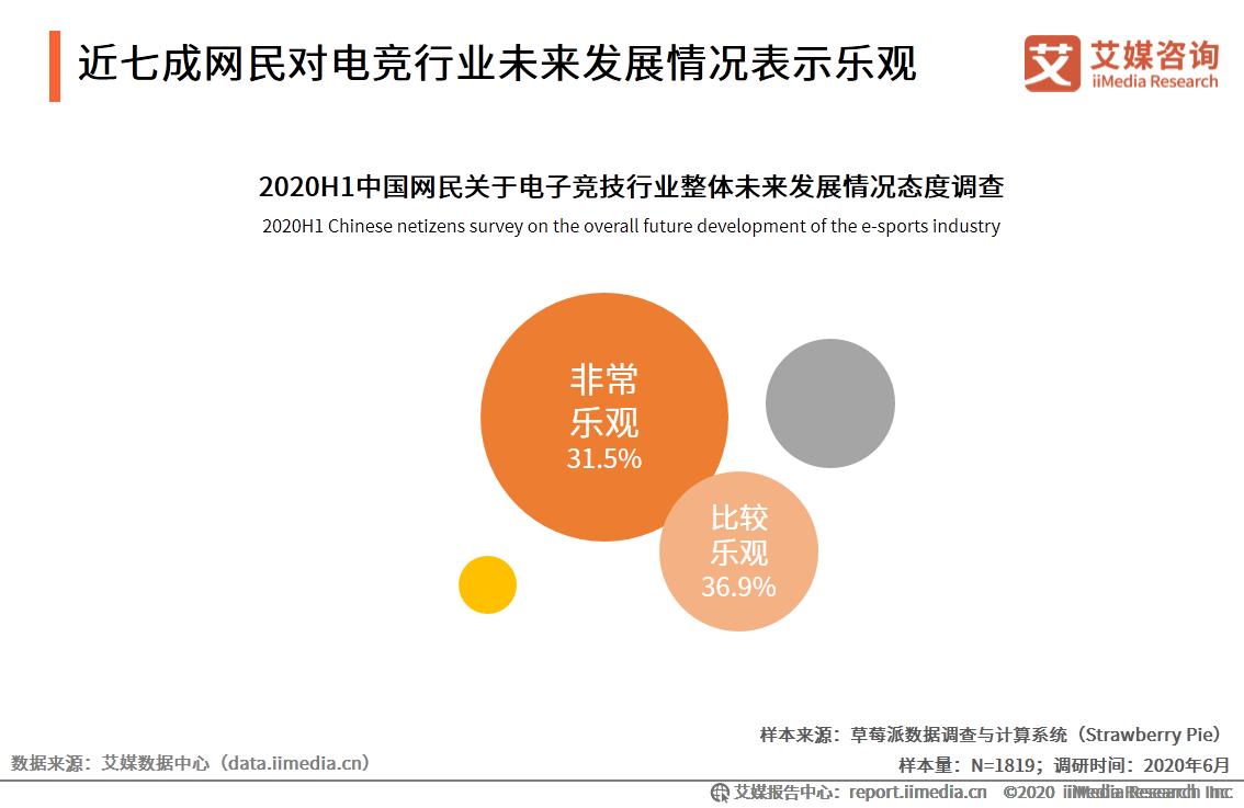 近七成网民对电竞行业未来发展情况表示乐观