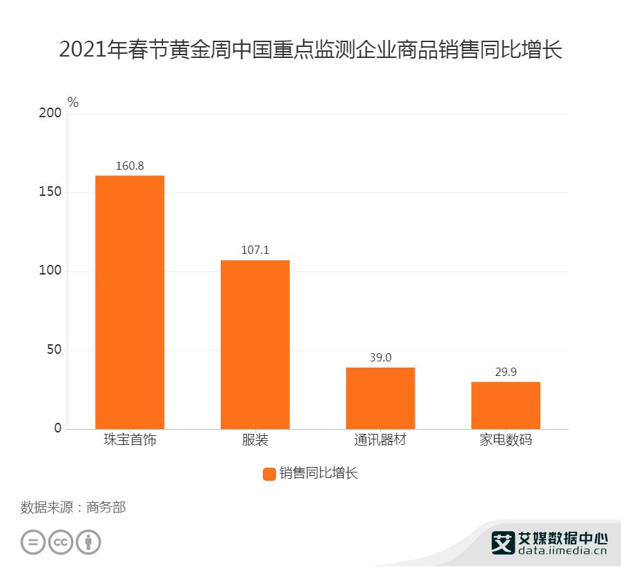 2021年春节中国重点监测企业服装销售同比增长107.1%