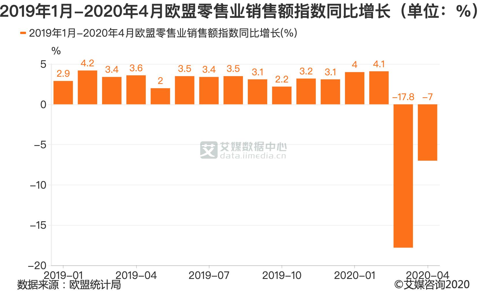 2019年1月-2020年4月欧盟零售业销售额指数同比增长(单位:%)