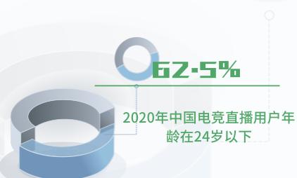 电竞直播行业数据分析:2020年中国62.5%电竞直播用户年龄在24岁以下
