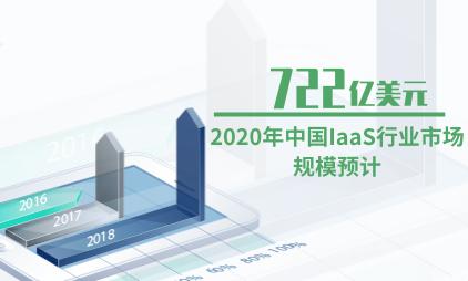 云计算行业数据分析:2020年中国IaaS行业市场规模预计达722亿美元