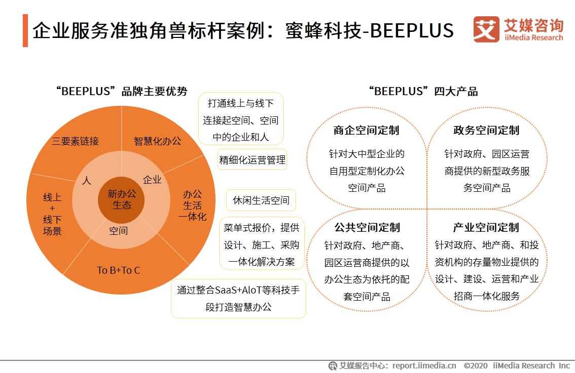 企业服务准独角兽标杆案例:蜜蜂科技-BEEPLUS