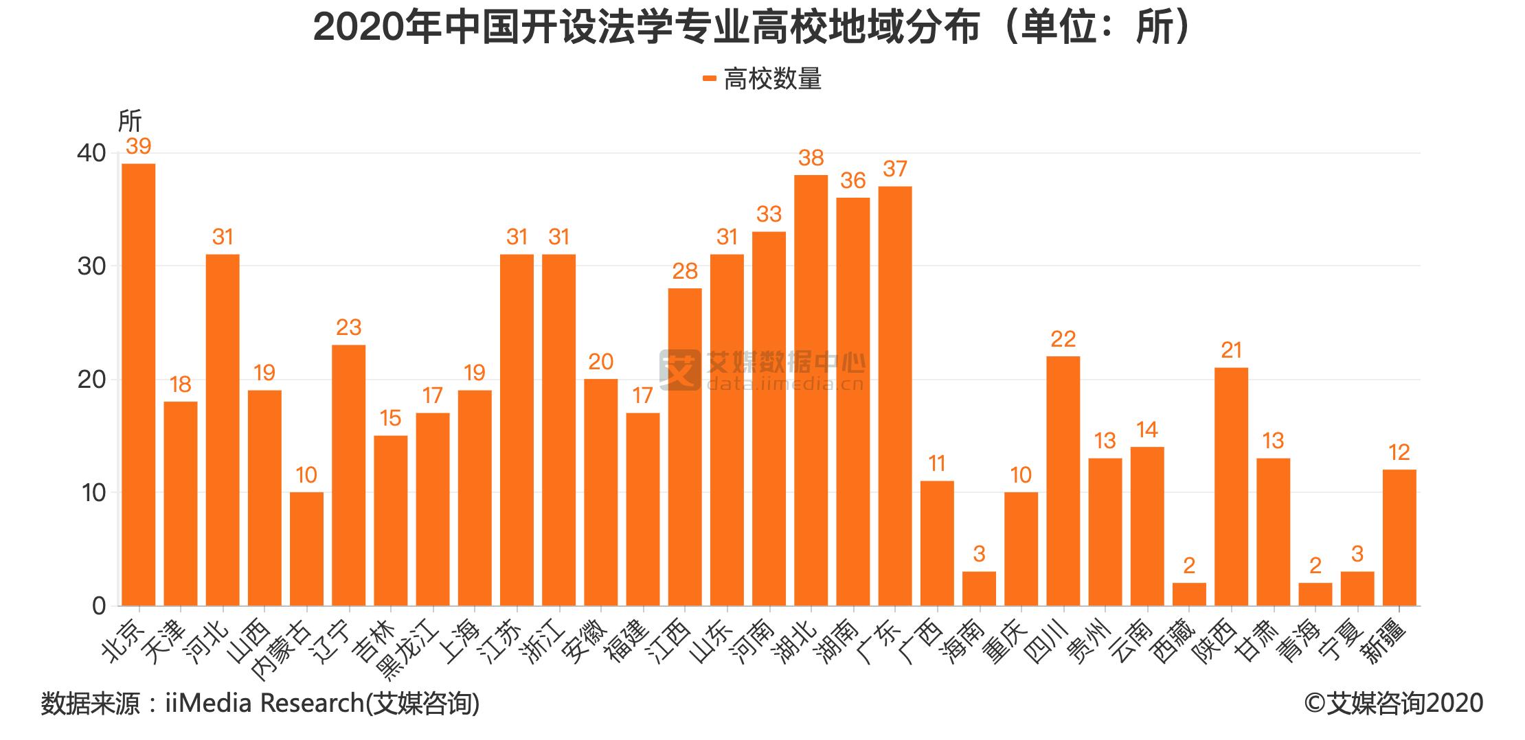 2020年中国开设法学专业高校地域分布(单位:所)